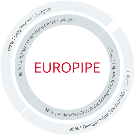 europipe-shareholder.png